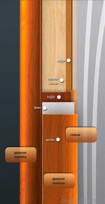 Конструкция дверей Океан коллекции Океан, Новая волна, Гламур, Neoclassica