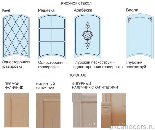 Варианты стекол и погонажа у дверей серии Provence